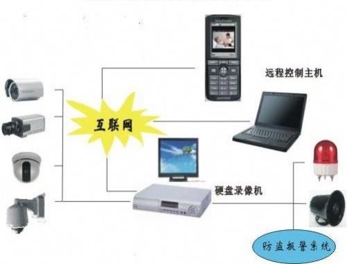 家庭监控系统