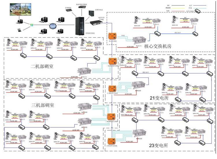 煤矿监控系统