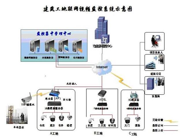 建筑工地监控系统