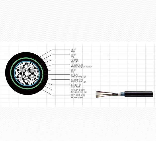 贵阳松套管层绞式光缆(GYTS)