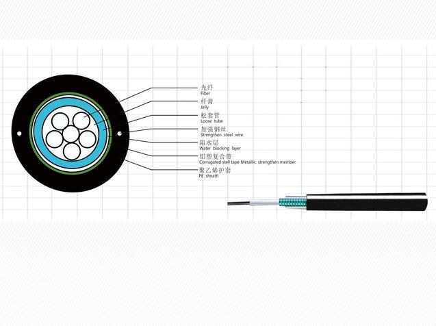 苹果万博下载中心束管式光缆GYXTW