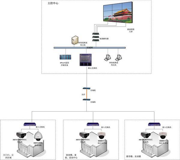 贵州视频监控系统