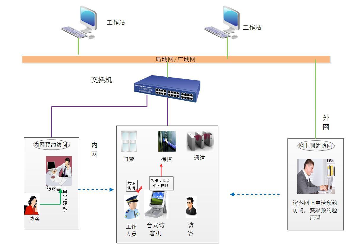 贵阳访客管理系统