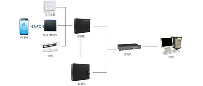 收米直播官网在线NFC门禁系统公司