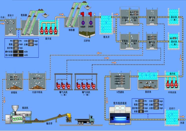 贵州水处理供水自控系统