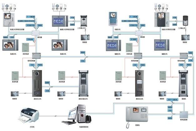 贵州贵阳楼宇对讲系统设备主要使用与小区楼层之间运用比较广泛