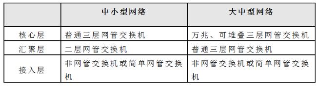 上海H3C交换机