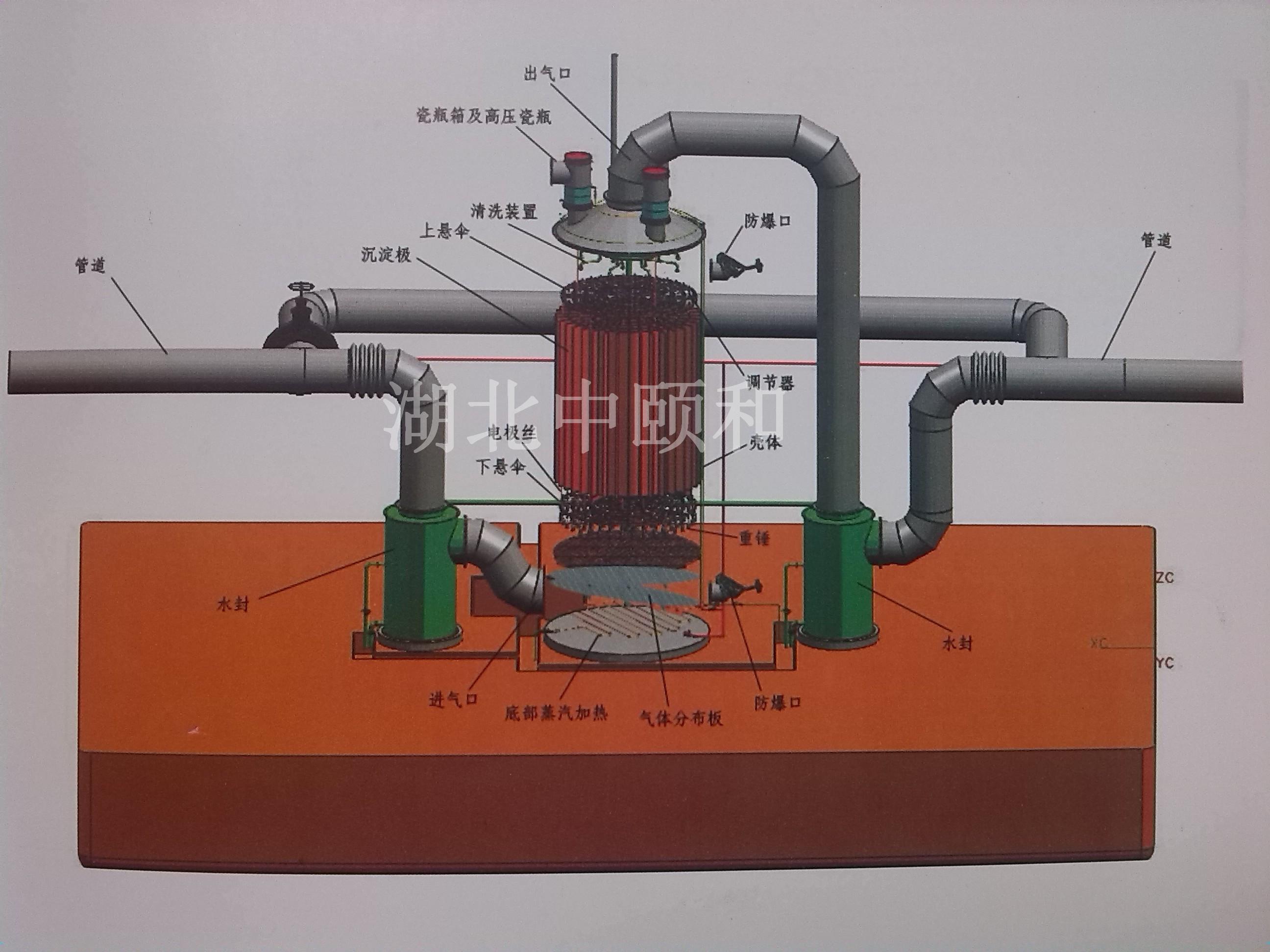 電捕焦油器工作原理