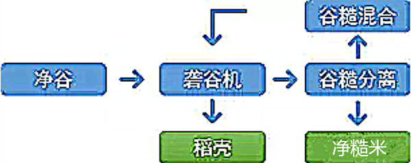 河南大米机器厂家