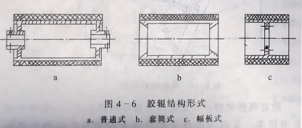 胶辊结构形式