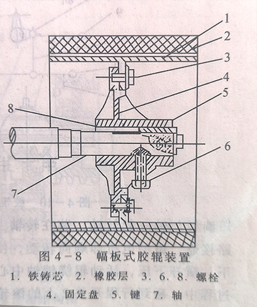 幅板形式的胶辊和轴安装