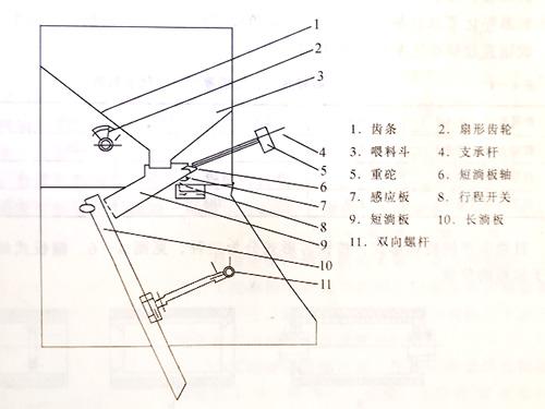 胶辊砻谷机结构