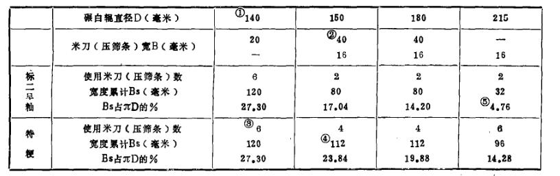 大米加工设备米刀宽度与和数量如何选择