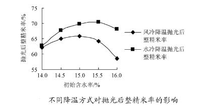 不同降温方式对整米率的影响