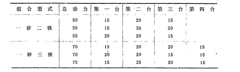 组合碾米过程中各单机的动力分配