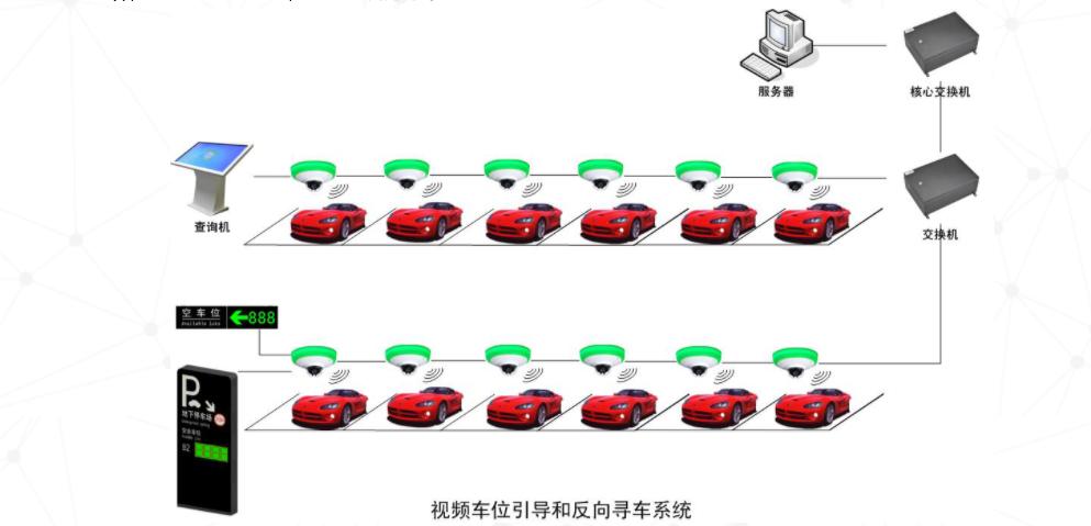 华旗AIoT车位引导系统
