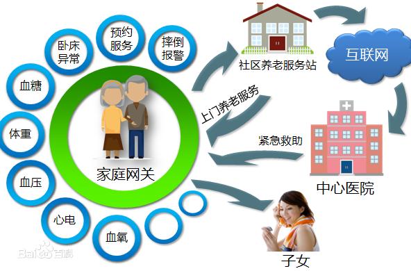 华旗智慧养老管理平台