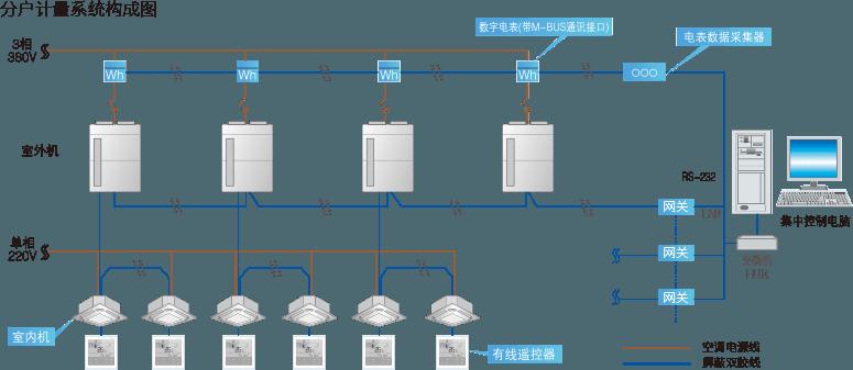 海信空调电费分户计量系统