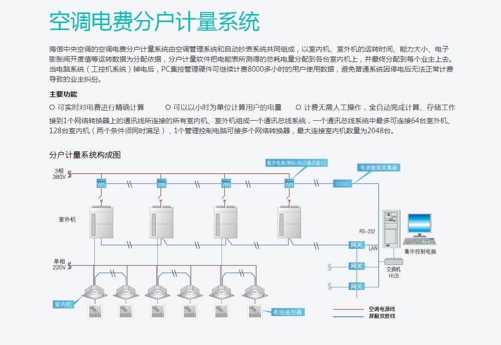 中央空调电费分户计量系统