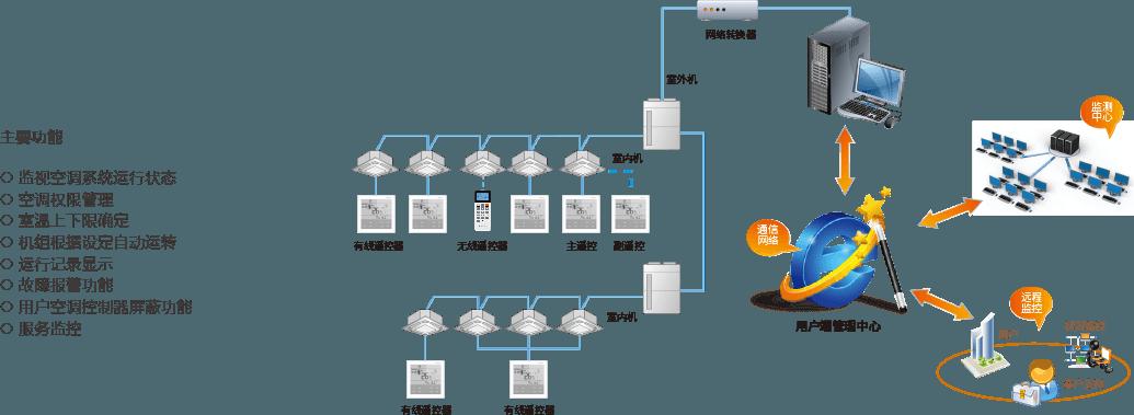 湖南中央空调管理系统