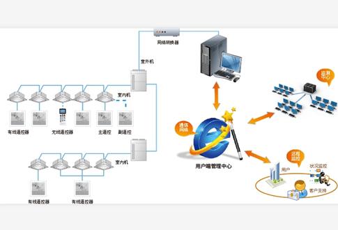 海信空调管理系统