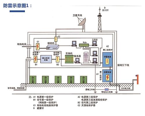 福建电源防雷