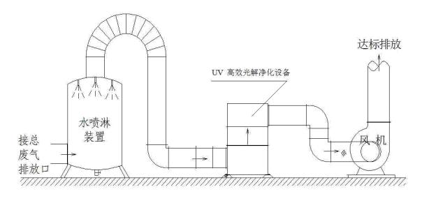 西安VOCs治理设备