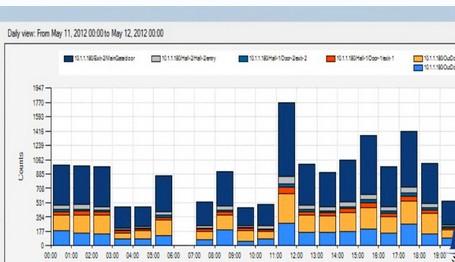 大数据人工智能时代,门店客流量数据统计有哪些好处?