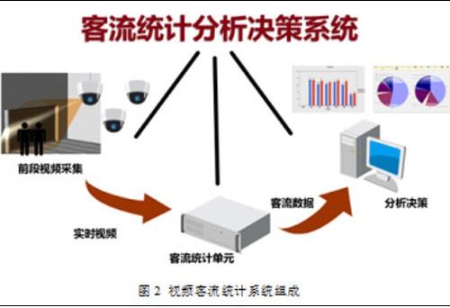飞速流量压缩仪_客流量计数仪_水文缆道流量测算仪
