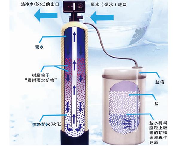軟水器常用的軟水技術