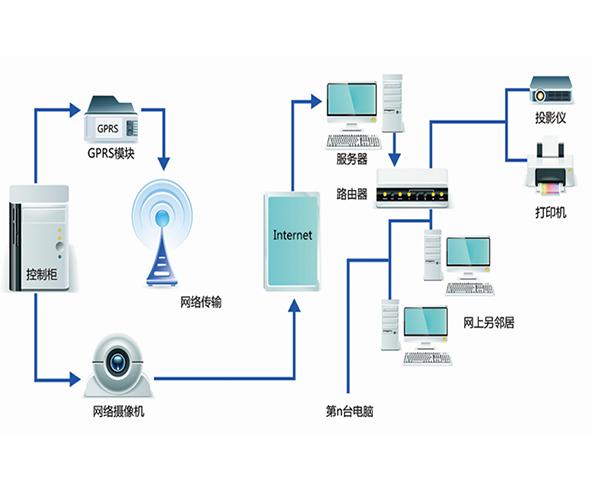 供水加压设备网络监控系统