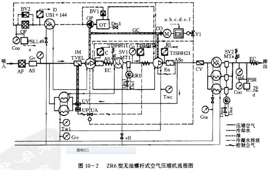 阿特拉斯型螺杆式空气压缩机的总流程