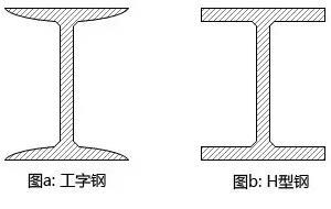 工字钢和H字钢的辨别