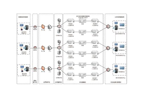 全省视频联网视频安全交换系统项目方案