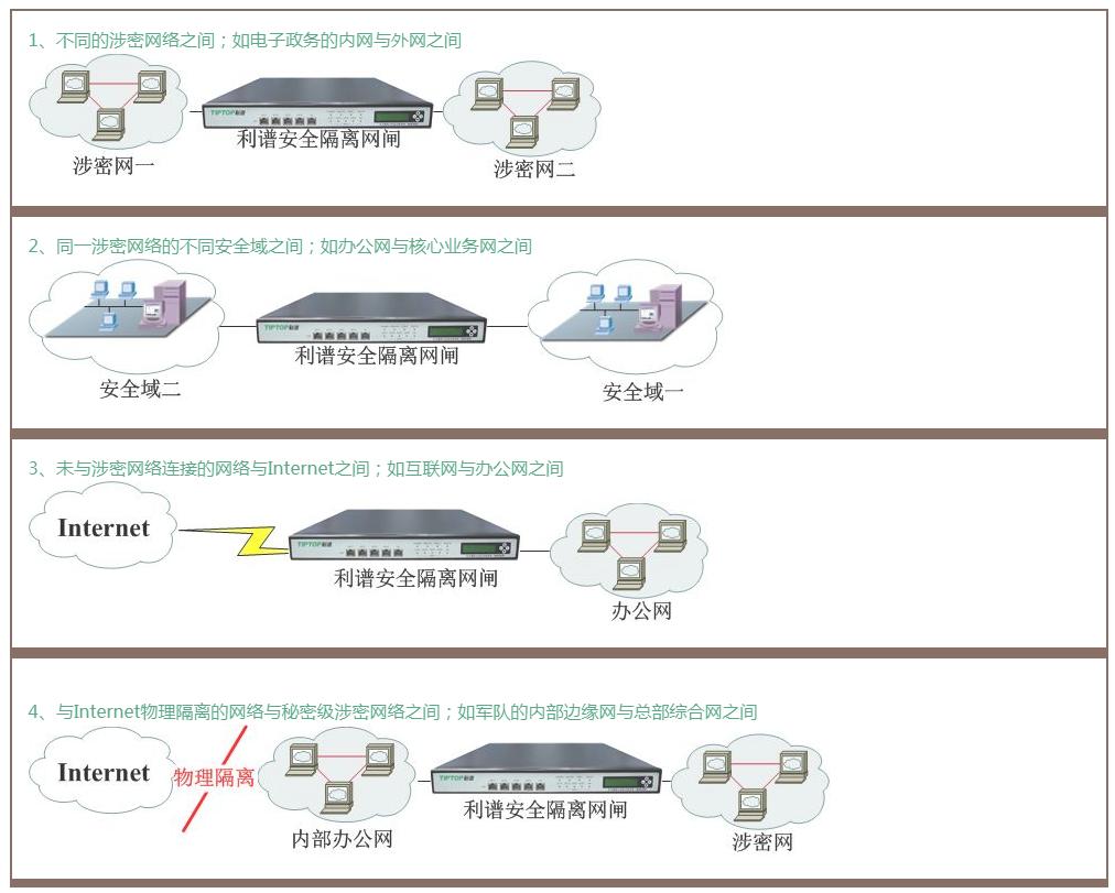 深圳隔离网闸