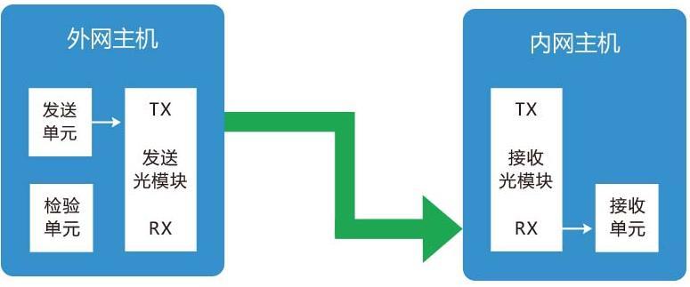 安盟华御安全隔离与信息单向导入系统