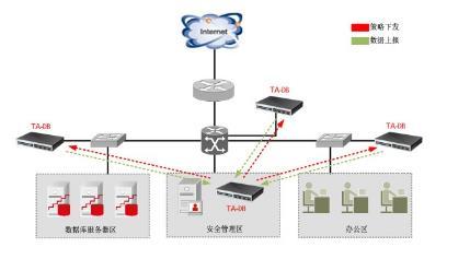天融信数据库审计系统多点部署