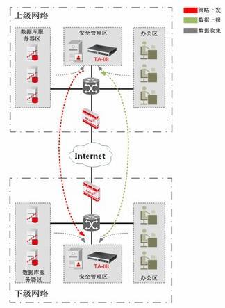 天融信数据库审计系统多级部署