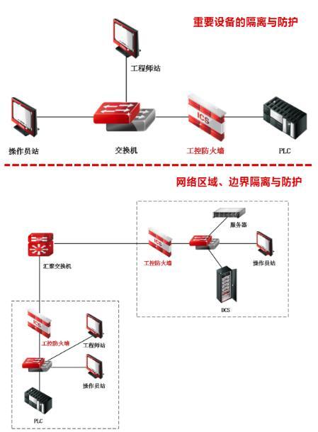 天融信工控防火墙系统