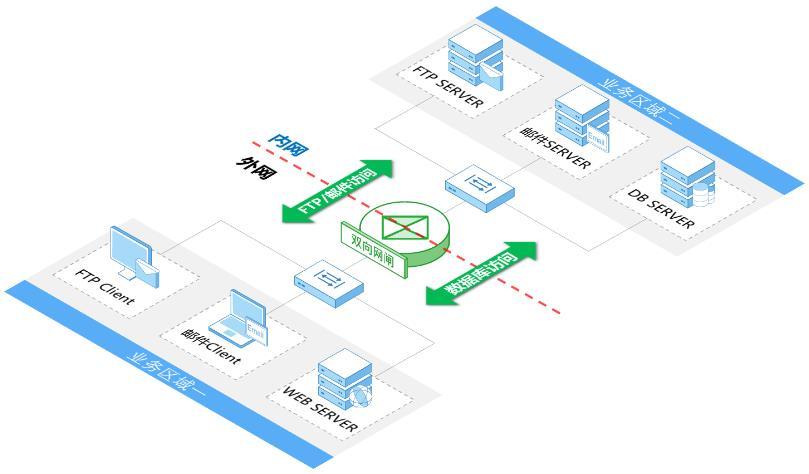 奇安信安全隔离与信息交换系统