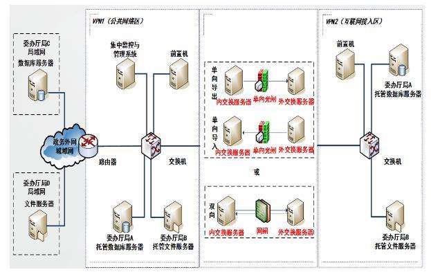 天清安全隔离与信息单向导入系统