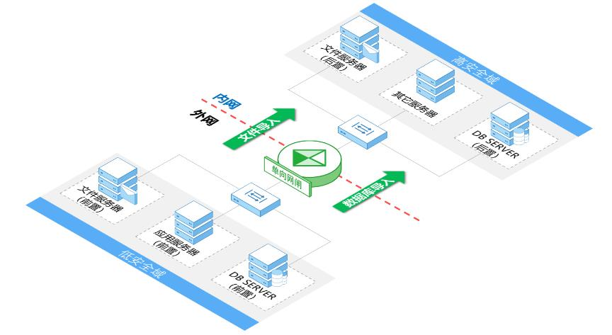 单向安全隔离数据自动导入系统