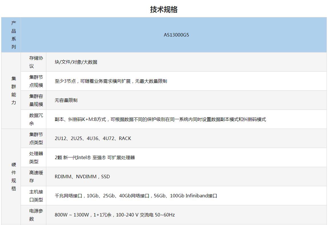 杭州浪潮分布式存储AS13000G5