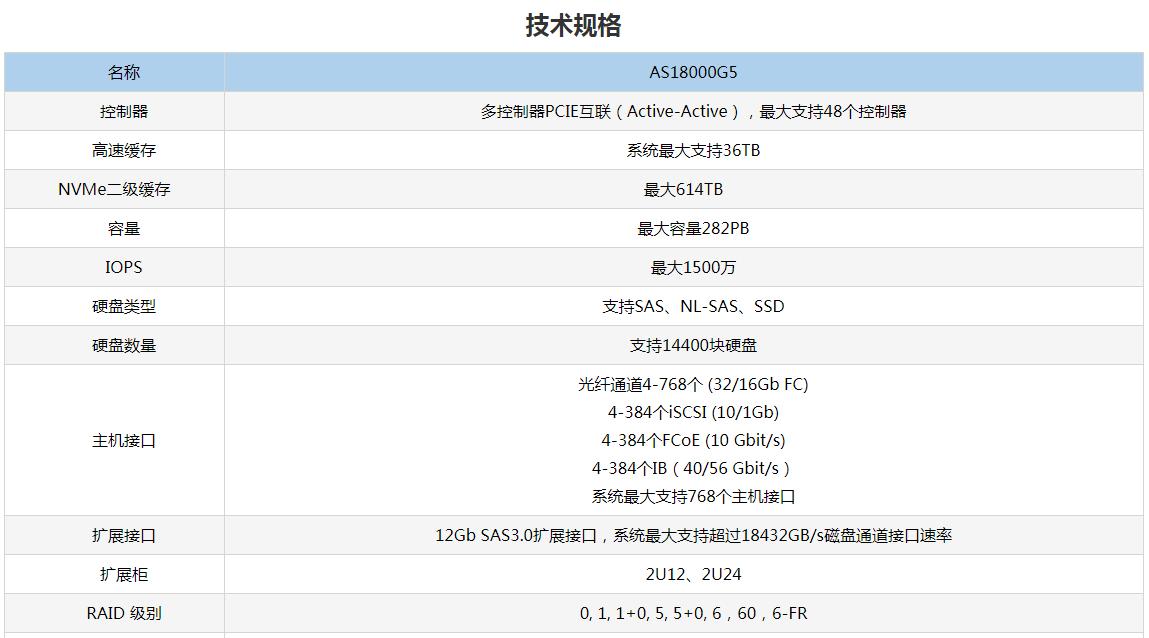 杭州浪潮高性能存储AS18000G5