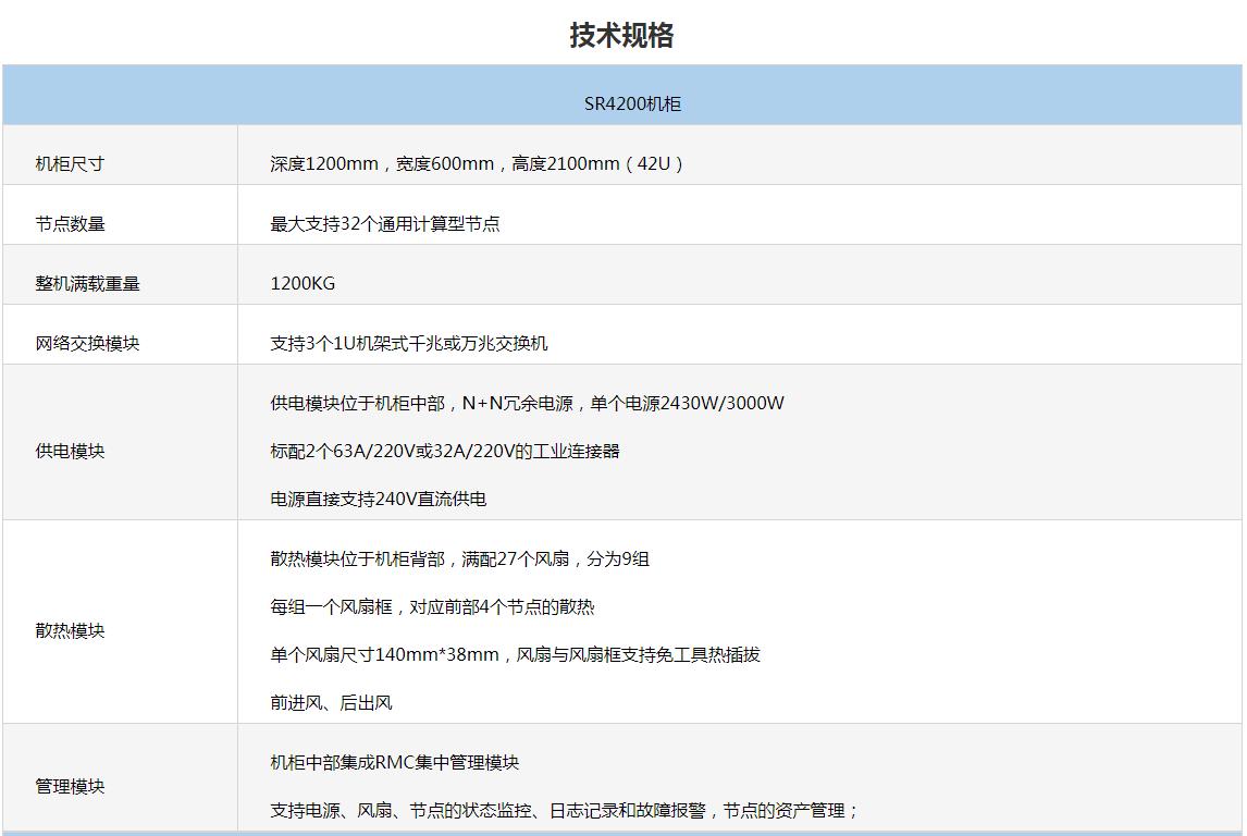 杭州浪潮SR整机柜服务器