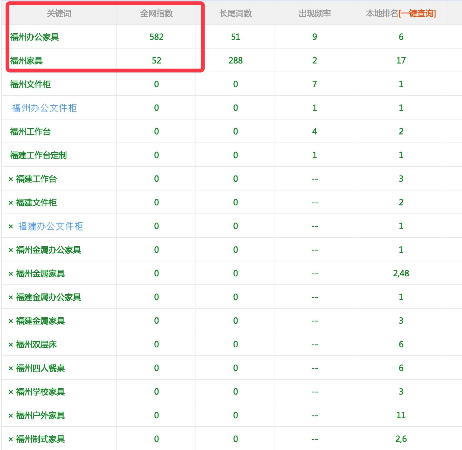 """高转化率竞价关键词""""福州办公家具""""排名百度首页"""
