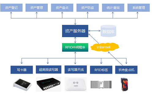 RFID资产管理软件