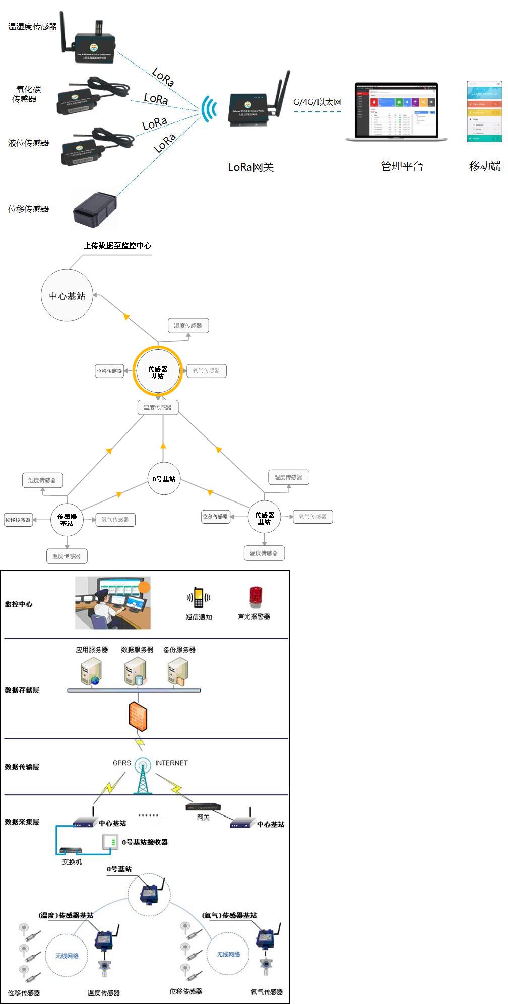 物联网智能化监测及控制软件