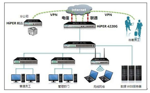 VPN远程接入方案
