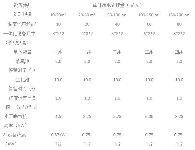 鸭粪污水处理设备设备选型表